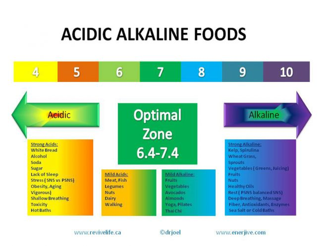 acid-vs-alkaline-foods compressed